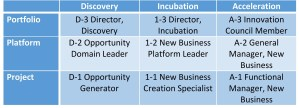 technical management is divided into a grid of nine generic job roles that cut across all industries