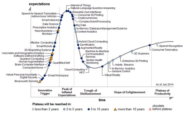 IoTGartnerNew-gartnet-hype-cycle-2014