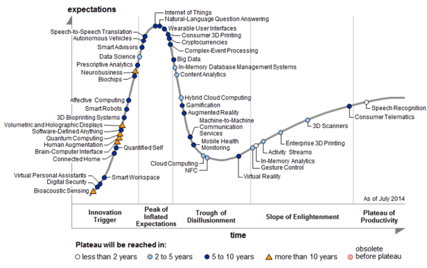 IoTGartnerNew-gartnet-hype-cycle-2014