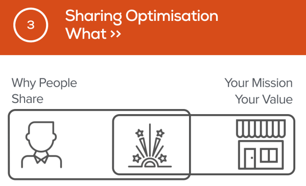 sharing-optimisation-what