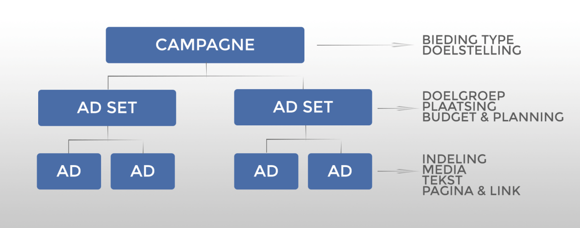 FB-Ads-structure2.png