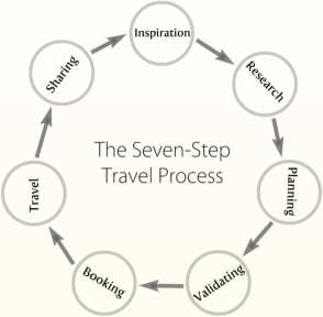 #galdakaON travel-process gersonbeltran
