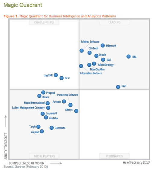 Gartner Magic Quadrant BI Feb 2013