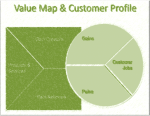 Download complete Value Proposition Design Template and Toolkit
