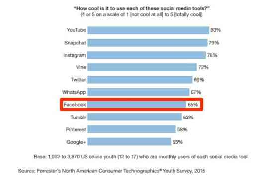 2015-socialmedia-youth-coolness-forrester-businessinsider