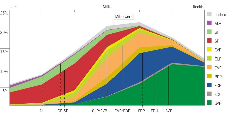 Wie sich Schweizer Wählende im Oktober 2015 politisch selbst positionierten (Quelle: Tamedia Wahlstudie 2015/Sotomo)