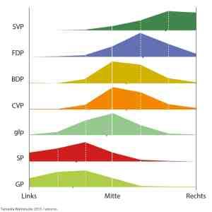 Parteienprofile der politischen Selbstpositionierung Schweizer Wählender, Oktober 2015 (Quelle: Tamedia Wahlstudie 2015/Sotomo)
