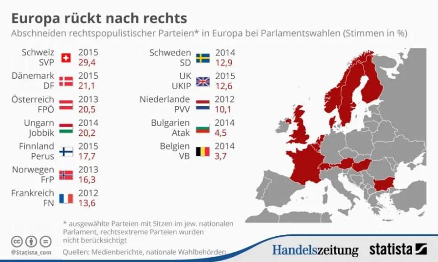 Quelle: Handelszeitung.ch