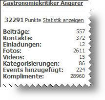 Qype-Statistik Gerald Angerer 12.10.10
