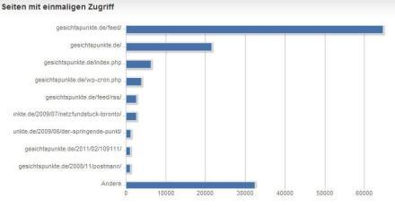 Seiten 2011 mit einmaligem Zugriff