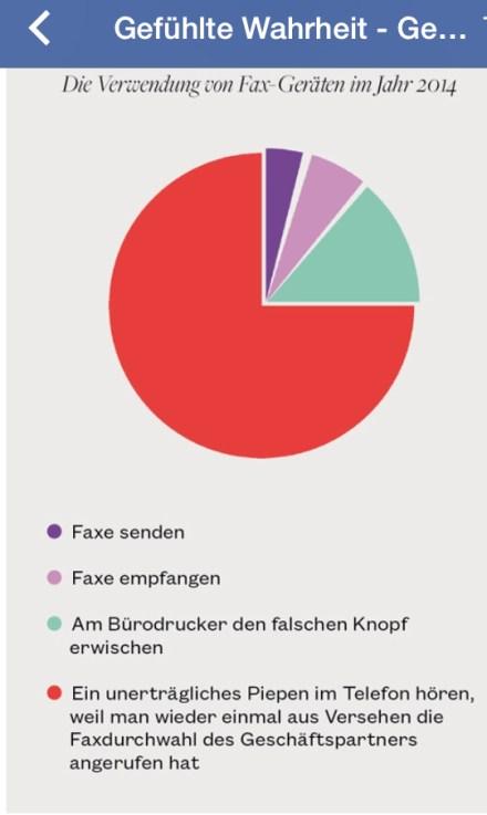 Die Verwendung von Faxgeräten 2014 (Quelle: Internet)