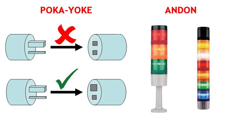 Sistema Poka-Yoke e Ferramenta Andon
