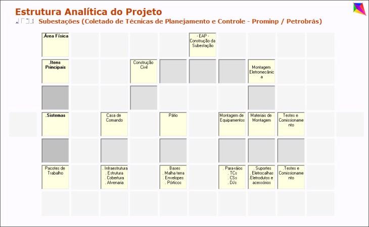 Estrutura Analítica do Projeto Subestações
