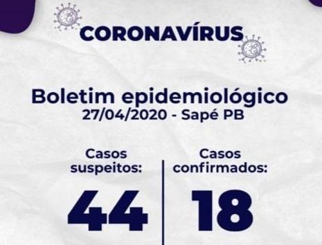 Sapé tem aumento de 38% de casos confirmados de Covid-19 em apenas 3 dias