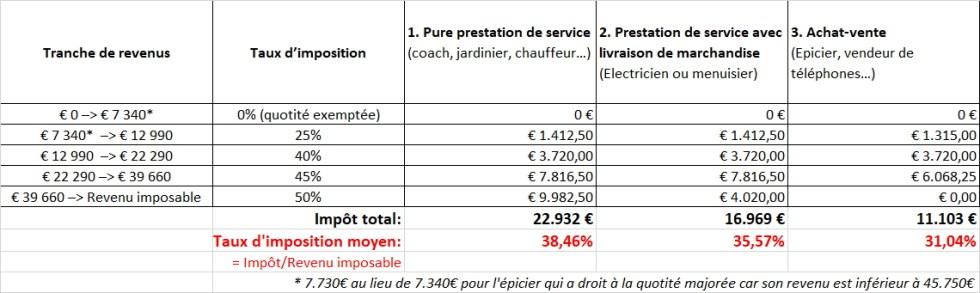 Calculs de l'IPP de l'indépendant et du taux d'imposition moyen (3 exemples)
