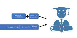 Obtenir le certificat de gestion de base
