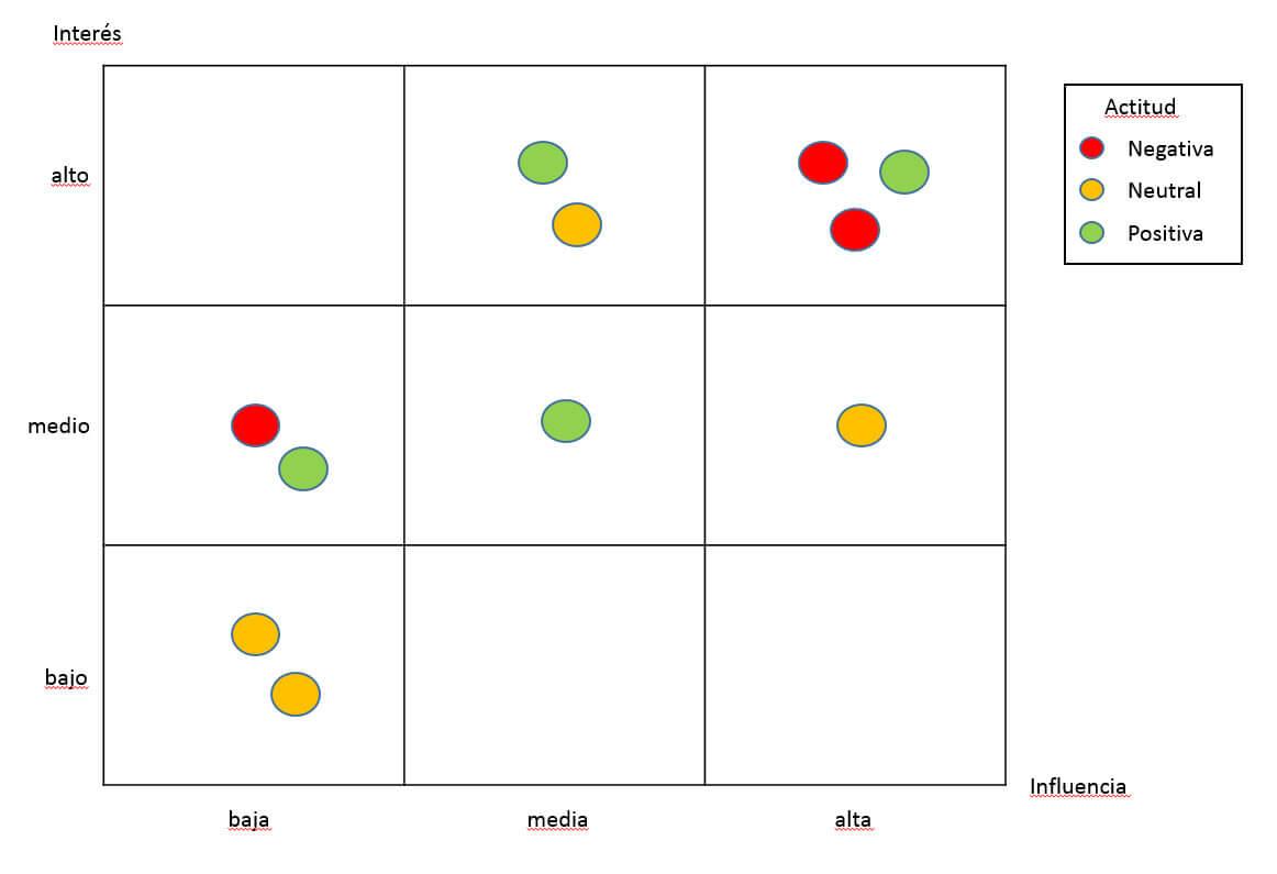 Gestión de Stakeholders | Gestión de Proyectos Master