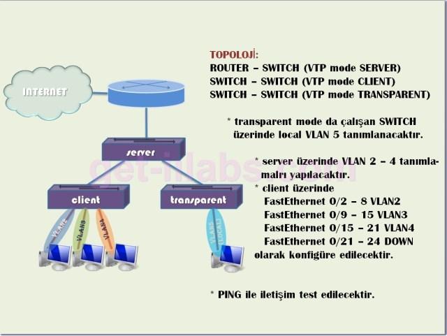 VTP Konfigurasyonu_1