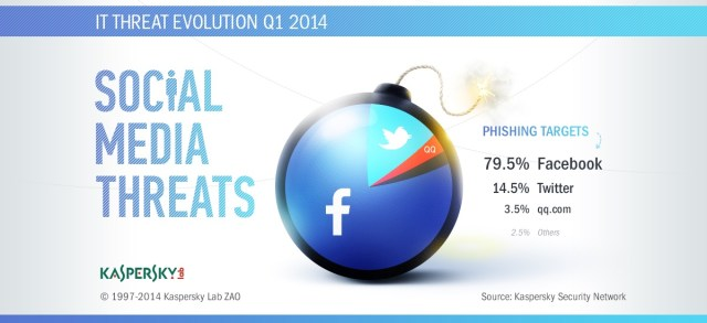 Phishing Attacks at Social Medias