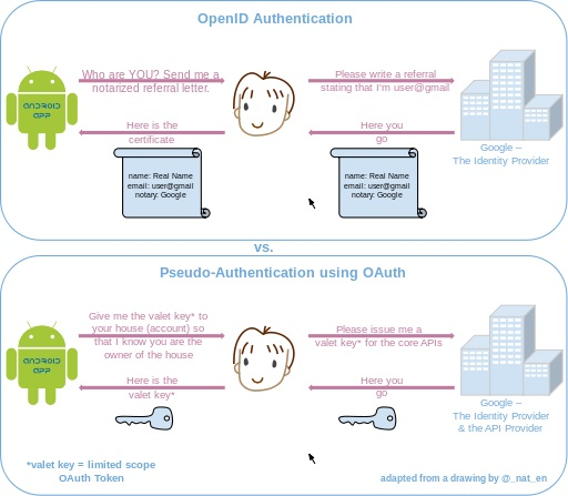 Pseudo-Authentication-OAuth