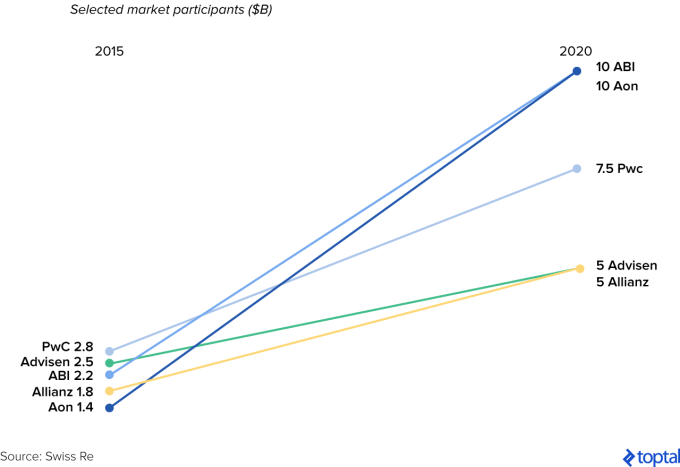 Chart7_estimated-growth-of-global-cyber-insurance-premiums