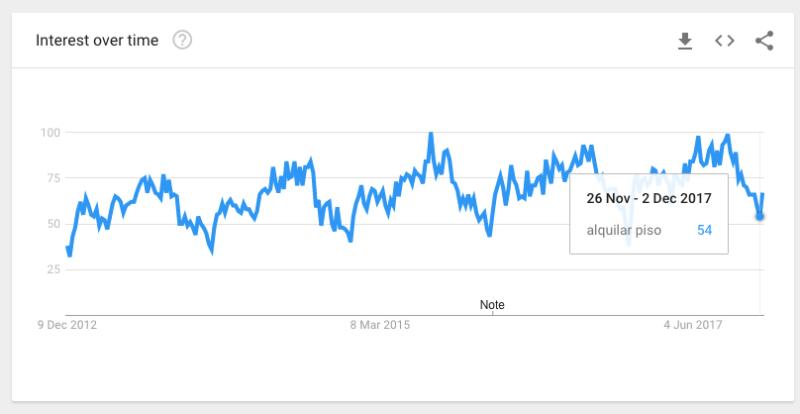 Aquí, mostramos desde 2012 solamente. En azul: alquilar piso.