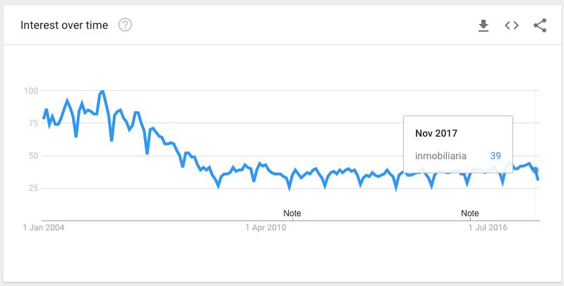 En azul: tendencia de búsquedas en Google de Inmobiliaria desde 2004