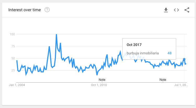 "En azul: tendencia de búsquedas en Google de ""Burbuja Inmobiliaria"" desde 2004"