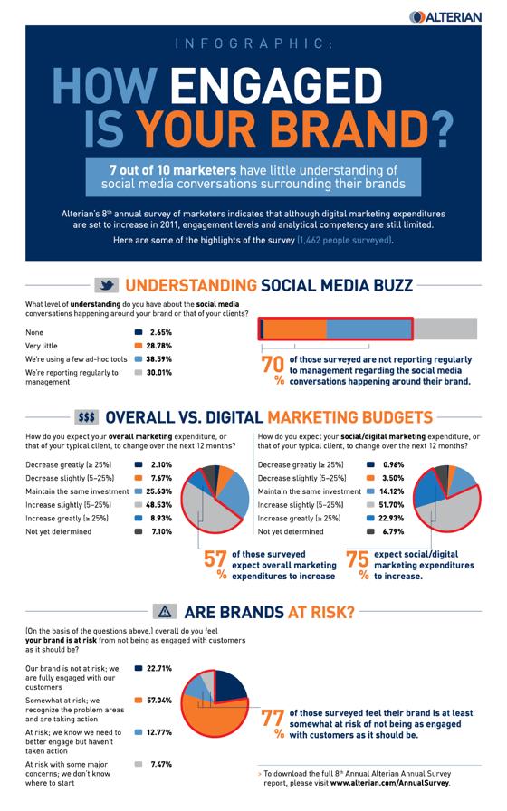 facebook brand engagement 70% of Brands Falling Short on Facebook