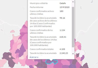 Getafe registra 1.134 contagios por Covid-19 en los últimos 14 días