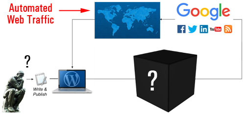 Expertly-configuring your website involves more than just configuring some settings in WordPress
