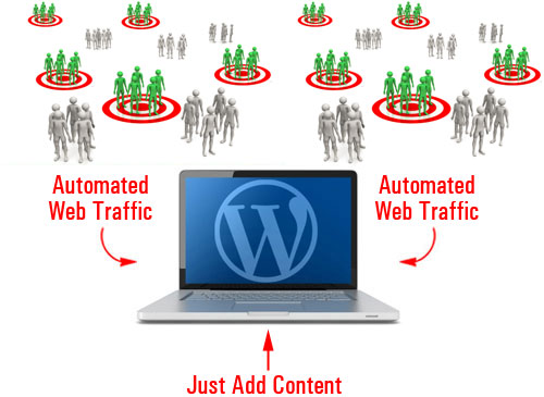 How much better would your business be if you could automate the process of attracting new visitors to your website?