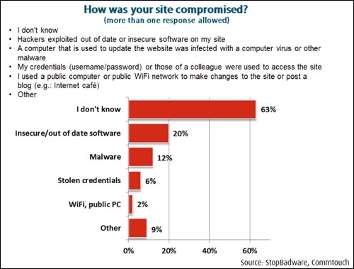 Many webmasters don't even know how their sites got hacked.