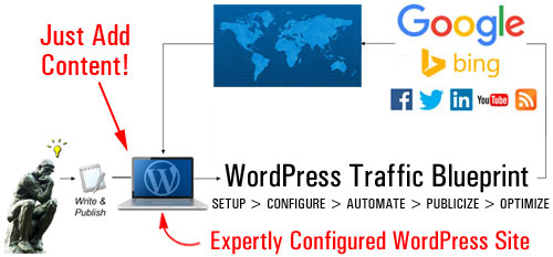Web Site Traffic Blueprint Part 1 - How To Turn Your WordPress Blog Into An Automated Traffic Machine