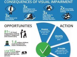 WHO_sight_loss_infographic