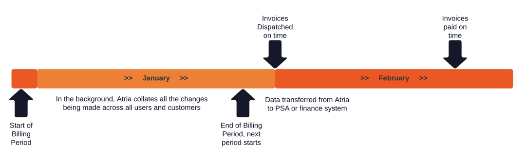 customised billing periods for msp