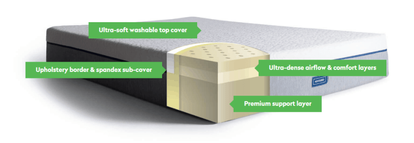 structure of Nonosbed mattress review