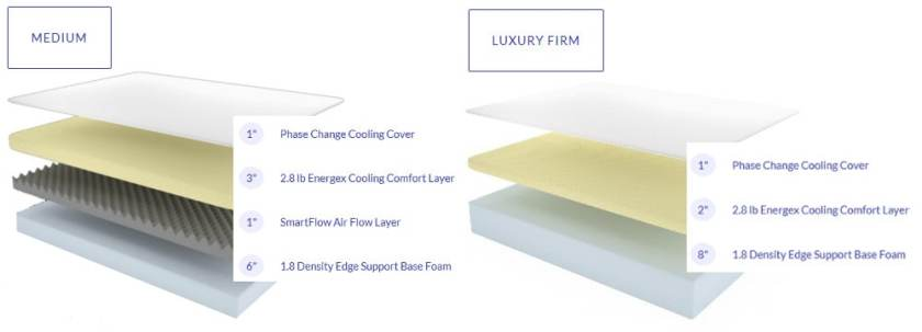 structure and layers for love sleep mattress