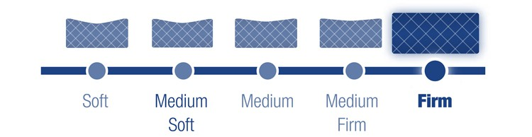 firmness scale of The Novaform® 12 inches firm mattress