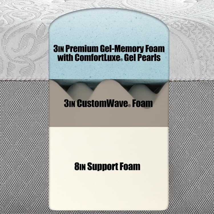 structure of Serafina Pearl™ Gel-Memory Foam Mattress