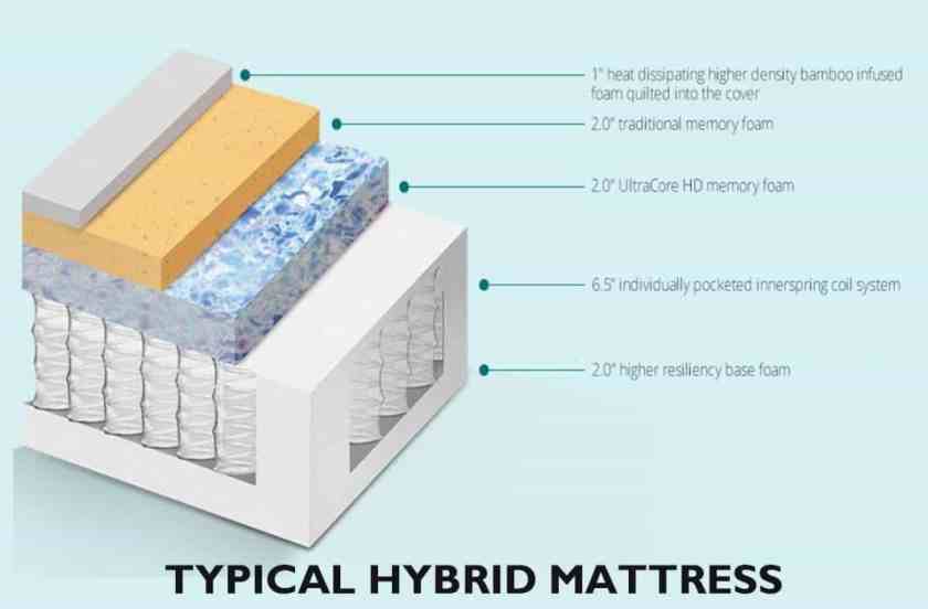 typical hybrid mattress