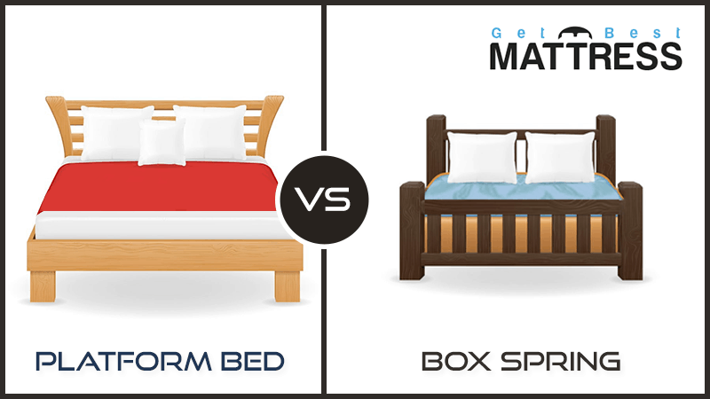 Get best mattress for High mattress box spring
