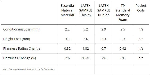 Essentia main material compare to others
