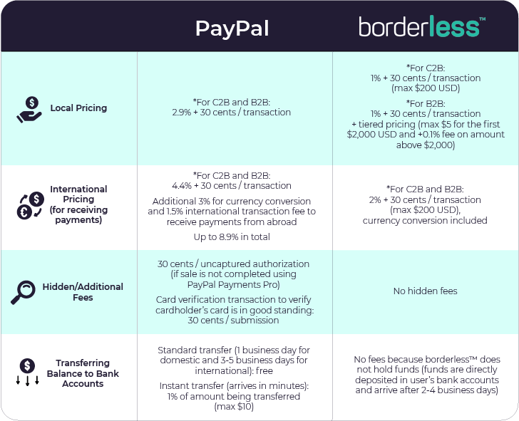 Table showing the differences in pricing and fees for borderless and PayPal (local pricing, international pricing, hidden fees, transferring balance to bank accounts)