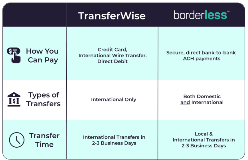 payments & transfers comparison chart transferwise