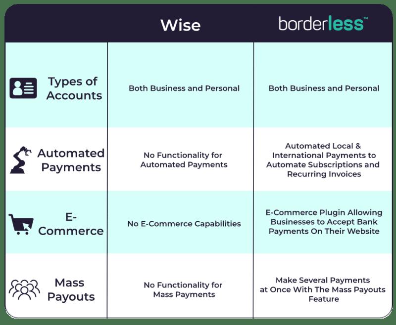 borderless vs wise capabilities comparison chart