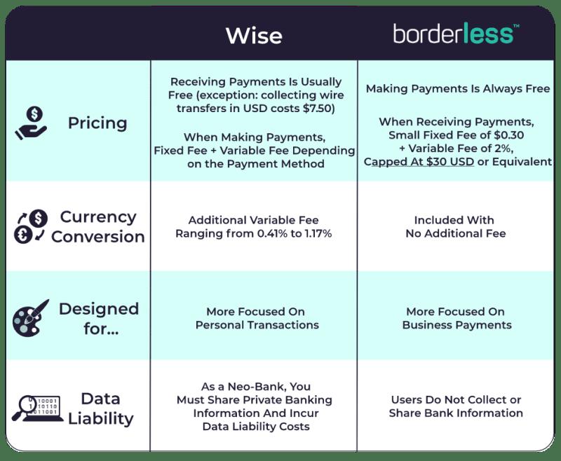 borderless vs wise general comparison chart