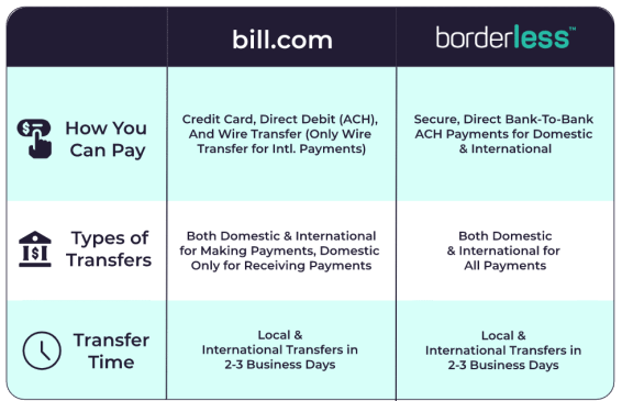 bill.com payments and transfers comparison chart