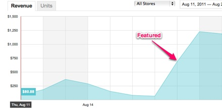 Huge spike after being featured