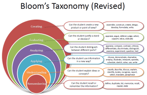 CriticalThinkingBlooms-Taxonomy
